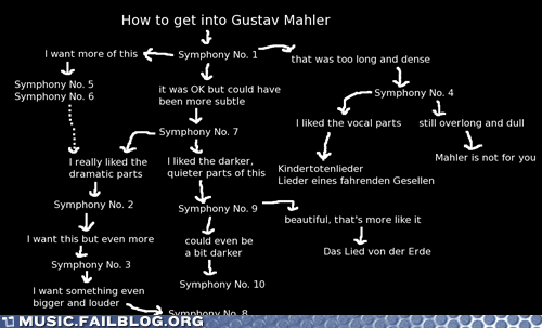 classical,flowchart,gustav mahler,how do i get into x,Mahler