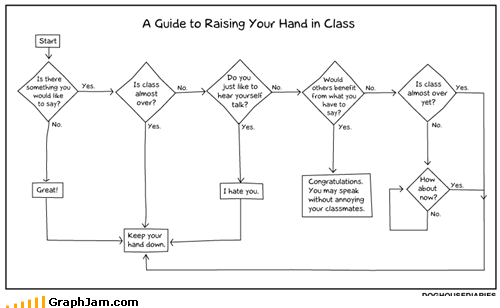 best of week class flow chart school truancy story