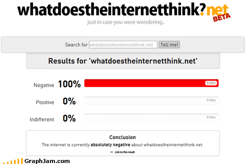 Bar Graph,hate,whatdoestheinternetthink