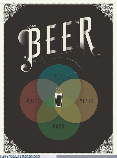 beer,Chart,true facts,venn diagram