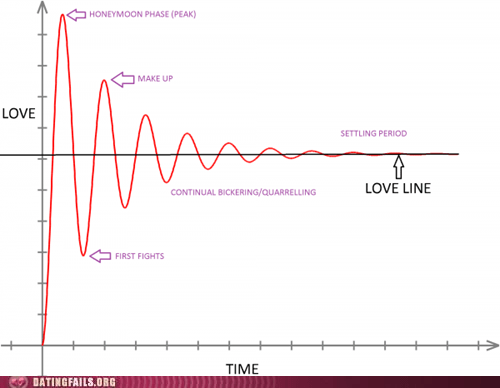 graphs,love line,marriage