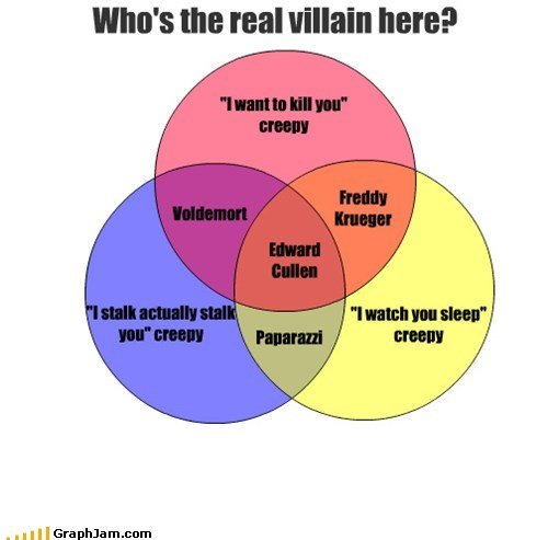 creeper edward cullen twilight venn diagram - 5978058240