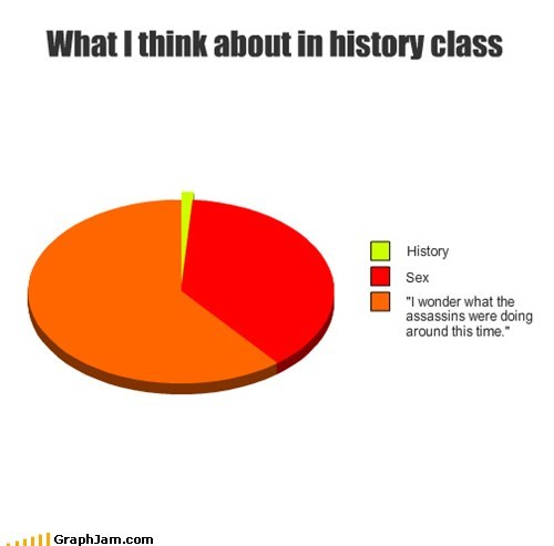 assassins creed history Pie Chart school truancy story
