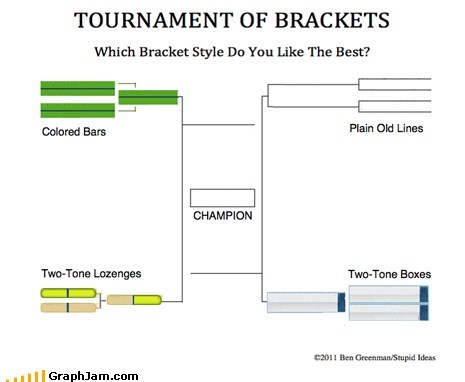 brackets march madness tournament