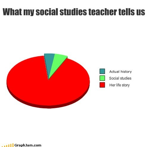 annoying history Pie Chart teachers truancy stories