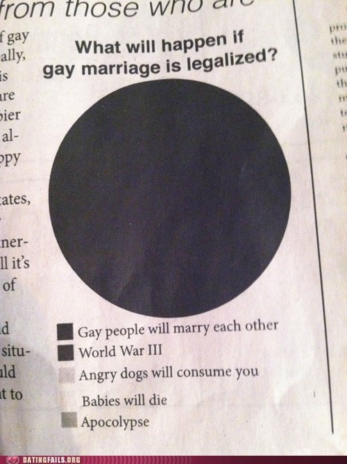 angry dogs will consume you babies will die gay marriage World War III - 5985839872