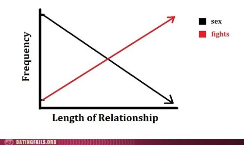 anger sex,frequency of fighting,graphs,length of a relationship