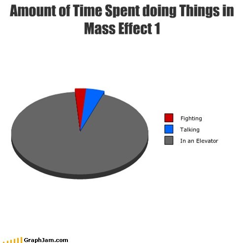 Amount of Time Spent doing Things in Mass Effect 1