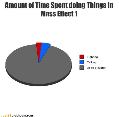 elevator mass effect Pie Chart video games - 5991838720