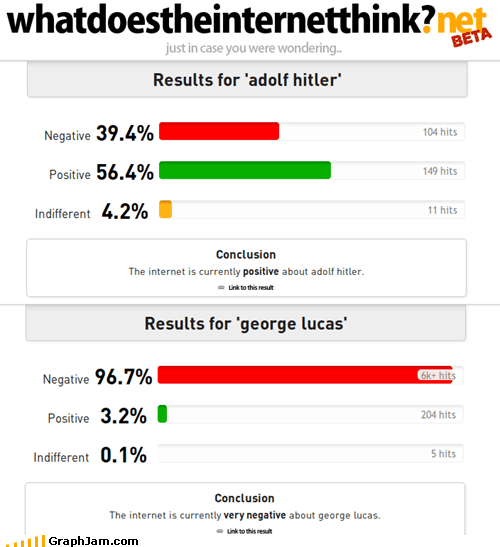 Bar Graph,george lucas,hitler,what does the internet th