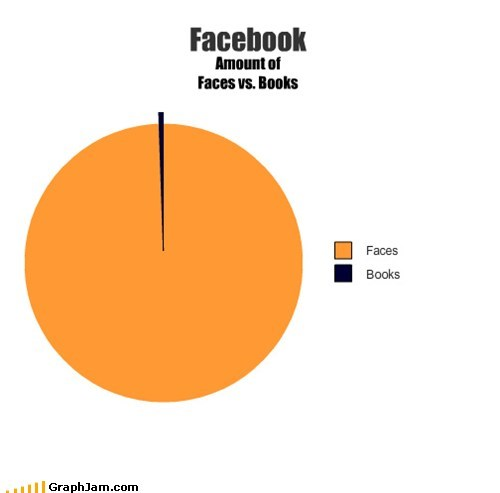 books,facebook,false advertising,Pie Chart