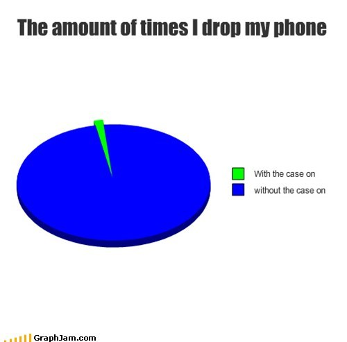 breaking drop Pie Chart smart phone