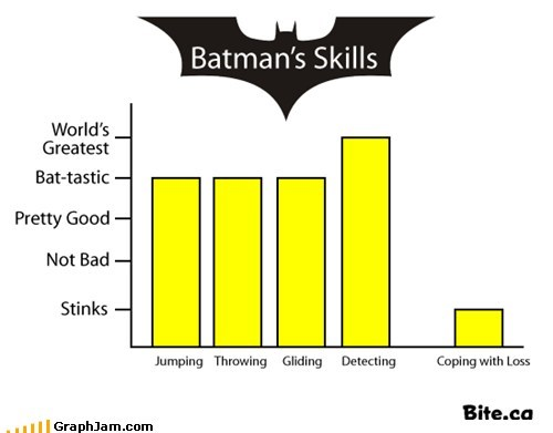Bar Graph,batman,dead parents,super heros