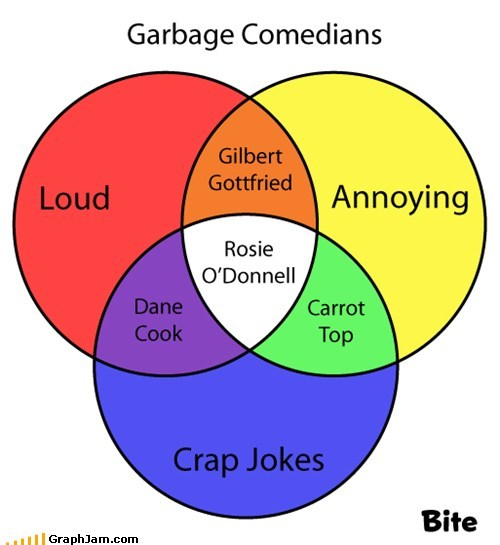 annoying,carrot top,comedians,dane cook,Gilbert Gottfried,rosie-odonnell,venn diagram