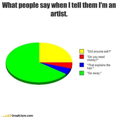 artist go away Pie Chart - 6013146624