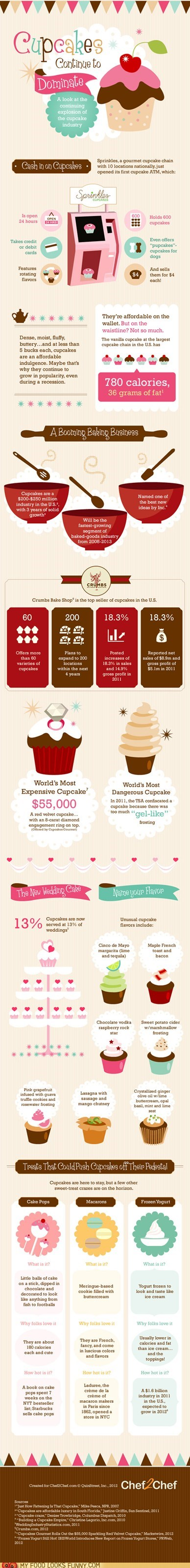 cupcakes info infographic trends - 6013801984