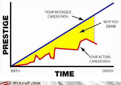 birth to death,career path,Death,g rated,graph,monday thru friday,prestige,why you drink