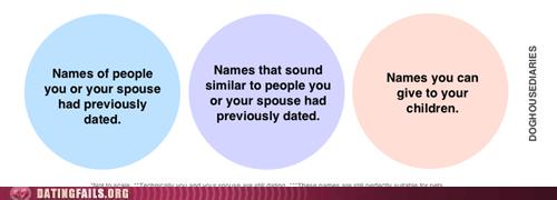 doghouse diaries naming rules venn diagram - 6016803840
