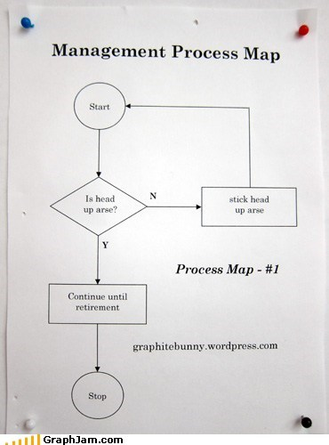 boss flow chart management work