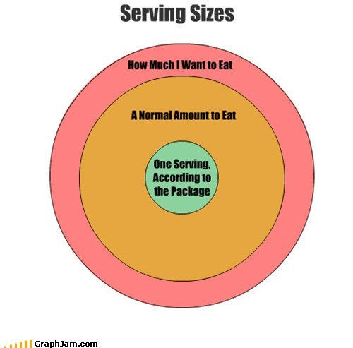 eating food serving size venn diagram