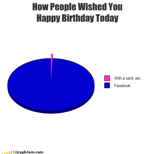 How People Wished You Happy Birthday Today