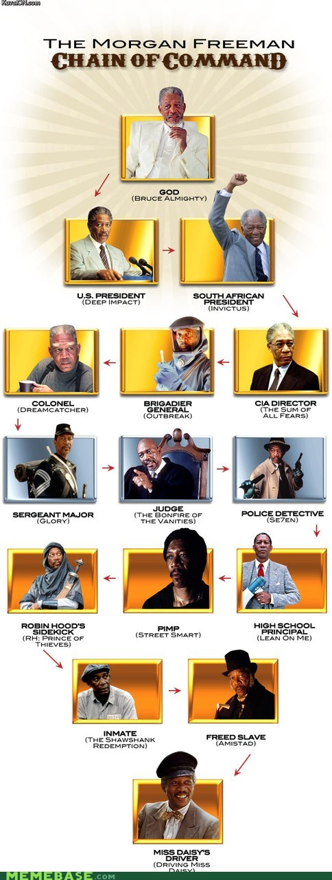 best of week chain of command flow chart Memes Morgan Freeman movies - 6031751168