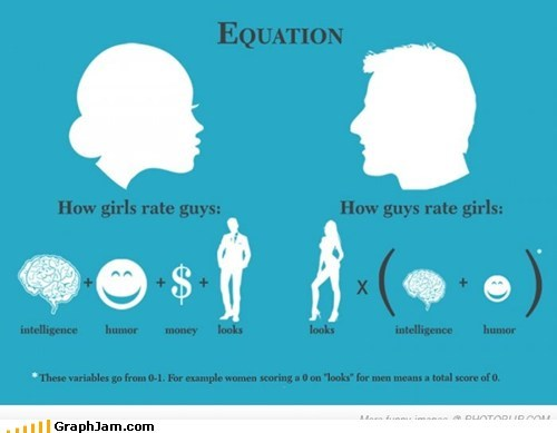 attractiveness,equation,men,rating,women