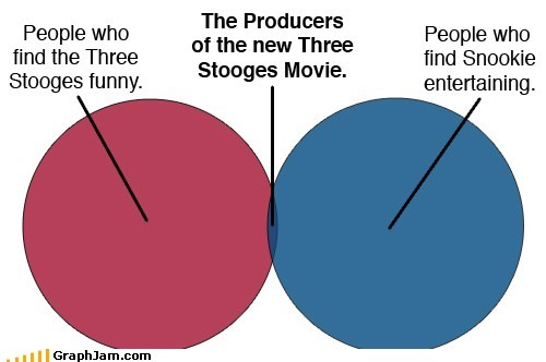 Movie,snooki,three stooges,venn diagram