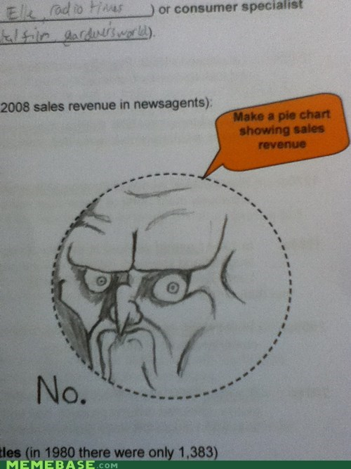 Badass drawing no Pie Chart The Internet IRL - 6040119552
