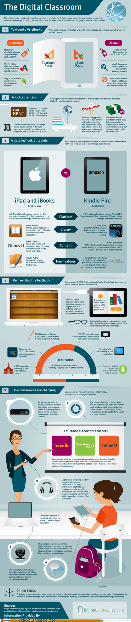 hack college infographic the digital classroom - 6040528384