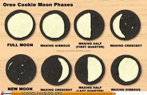 lunar theory,nabisco,Oreos,phases of the moon