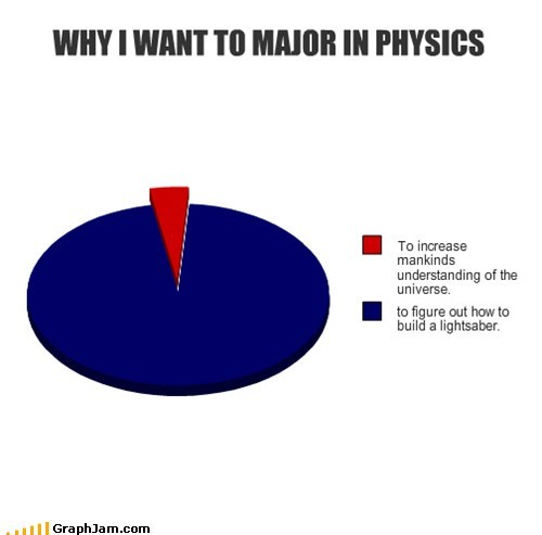 best of week,college,lightsaber,physics,Pie Chart,science,star wars