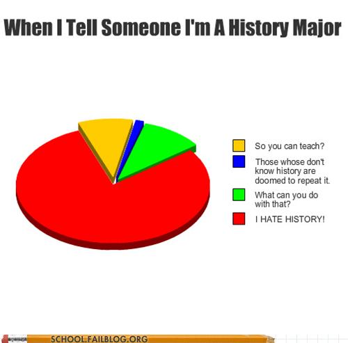history 501 history major teaching - 6059791360