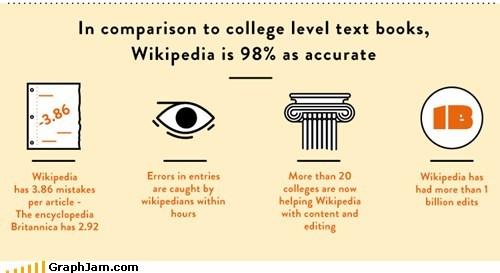 accuracy best of week learning school wikipedia - 6061471232