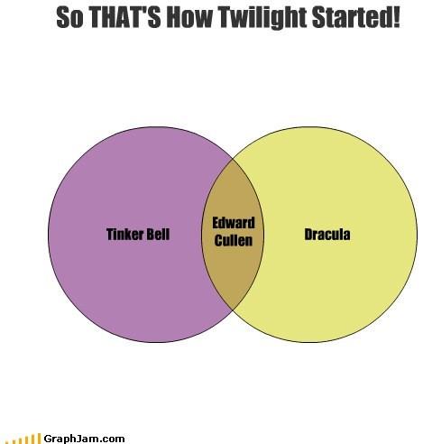 dracula tinker bell twilight vampires venn diagram - 6064784384