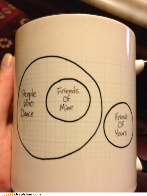 best of week,dance,mug,safety dance,venn diagram