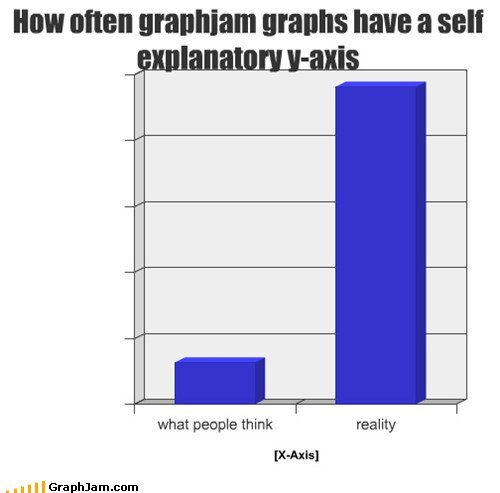 How often graphjam graphs have a self explanatory y-axis