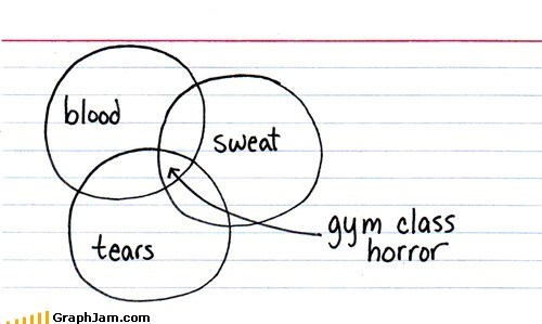 gym class,mortified,PE,venn diagram