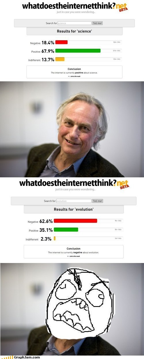 Bar Graph,controversy,evolution,richard dawkins,science,what does the internet th