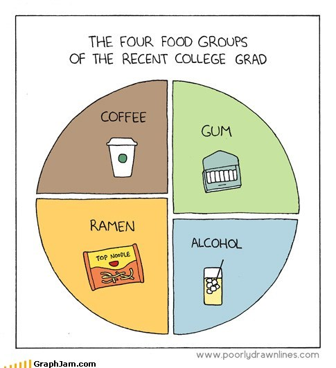 best of week,booze,coffee,college,food groups,gum,Pie Chart,ramen