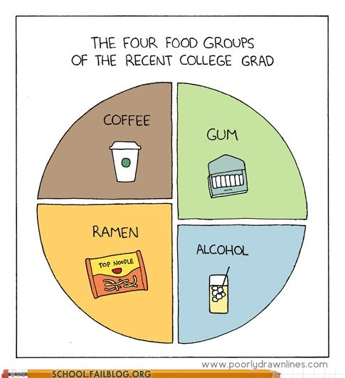 college grads food groups too accurate - 6074750464