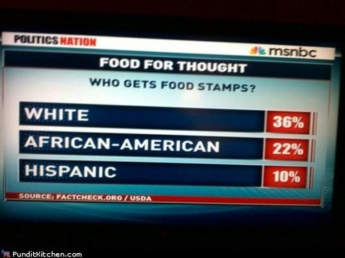 FAIL funny graph MSNBC news - 6074856960