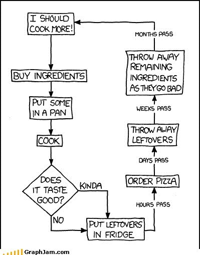 cooking flow chart food leftovers pizza - 6078121984