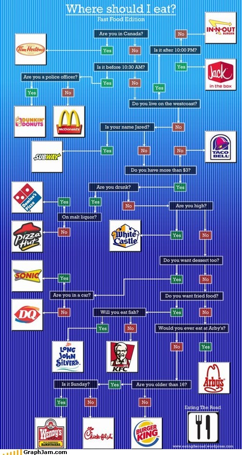 best of week eating fast food flow chart - 6078328576