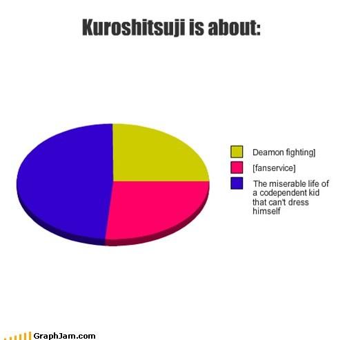 Kuroshitsuji is about: