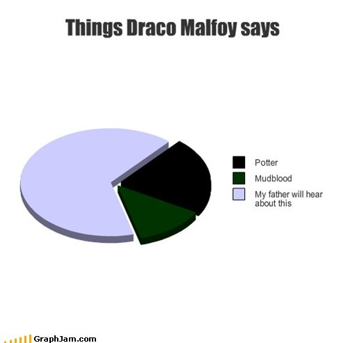 best of week,draco malfoy,Harry Potter,Movie,mudbloods,Pie Chart