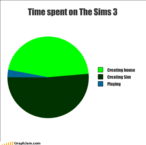 fire,killing,Pie Chart,sims 3,video games