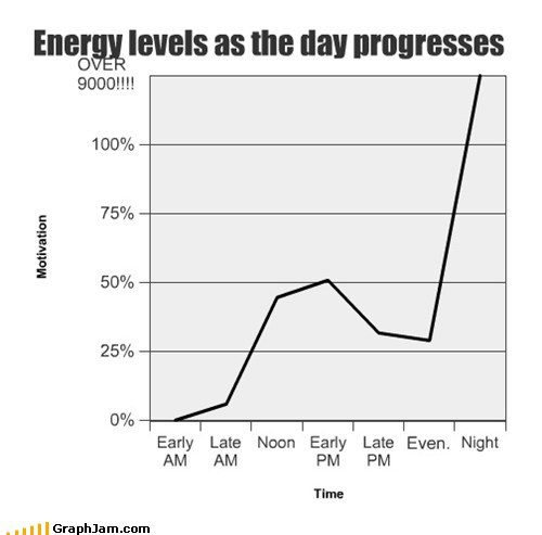 Energy levels as the day progresses