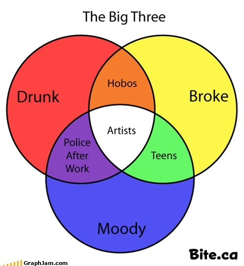 artists best of week drunk poor venn diagram