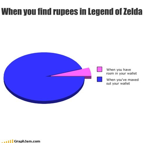 link Pie Chart rupees video games zelda